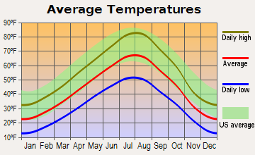 Bozeman Montana Average Temperatures