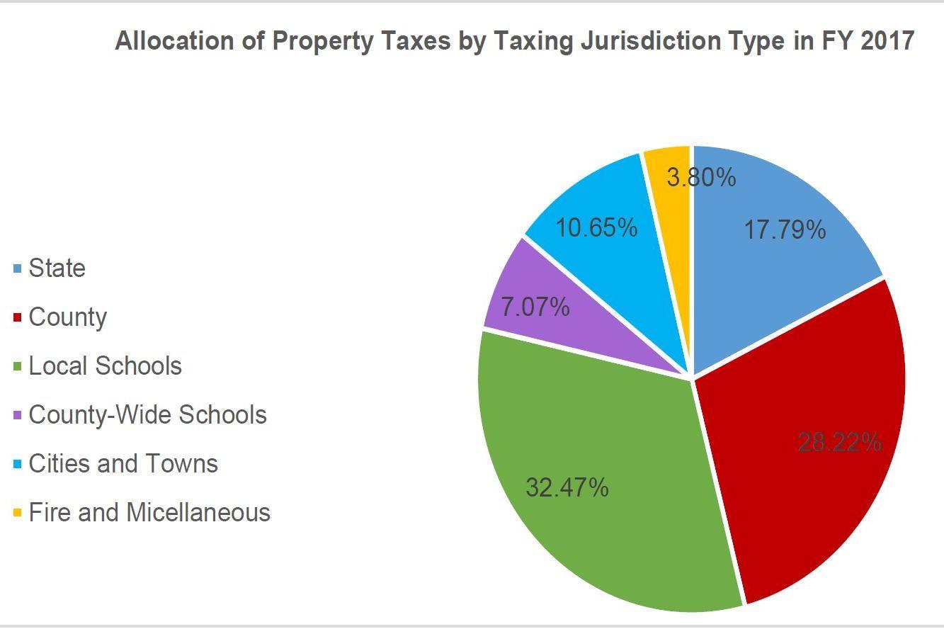 Allocation Montana property taxes by jurisdiction FYI 2015