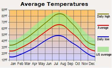Livingston MT Temperature Graph Photo