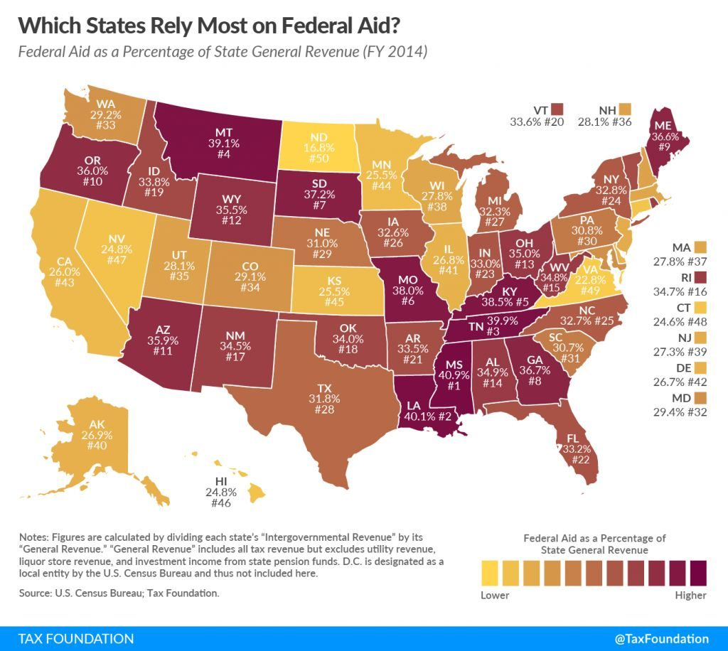 State by State Dependence on US Federal Assistance