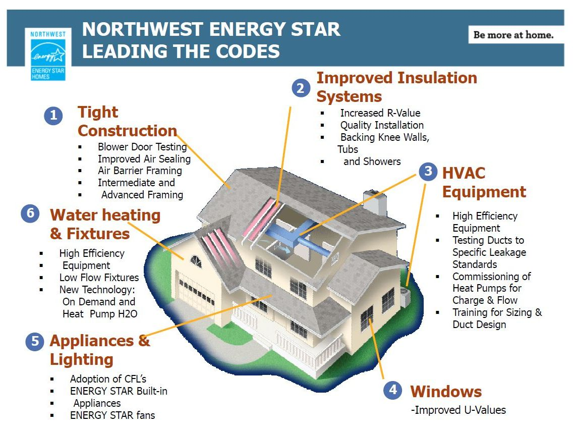 Northwest Energy Star Efficient Bozeman, MT Homes