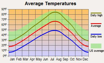 Belgrade Montana Average Monthly Temperature