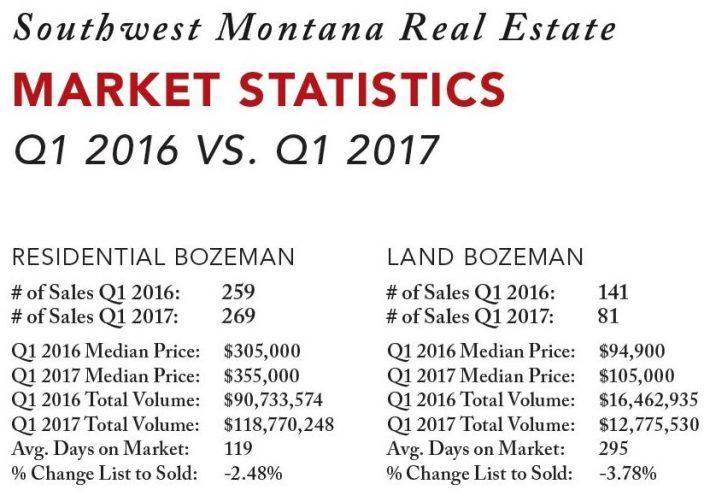 Bozeman Real Estate Market Price Trends Q1 2017 vs Q1 2016