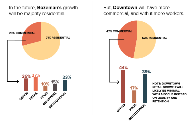 Future Bozeman Growth Plan - From Downtown Bozeman Improvement Plan