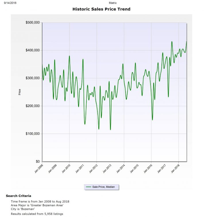 Bozeman Real Estate Inventory History, By Month 2008-2018