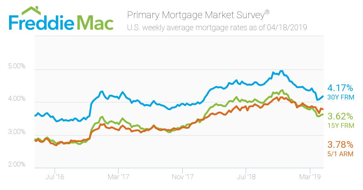Last 3 Years Average US Mortgage Interest Rates- FreddieMac