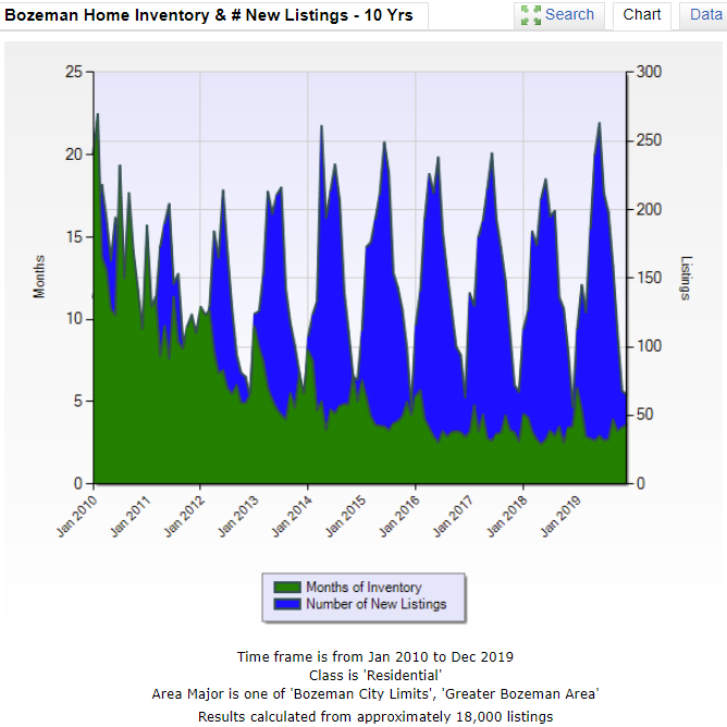 Bozeman Home Inventory & # New Listings - 10 Yrs