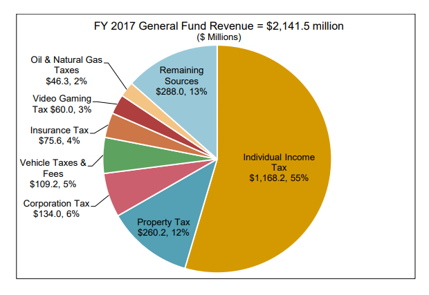 2017 General Fund Montana Tax Revenue Percentage Breakdown