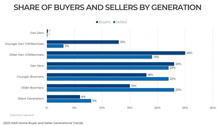 Bozeman Real Estate History Generational Buyers - NAR Photo