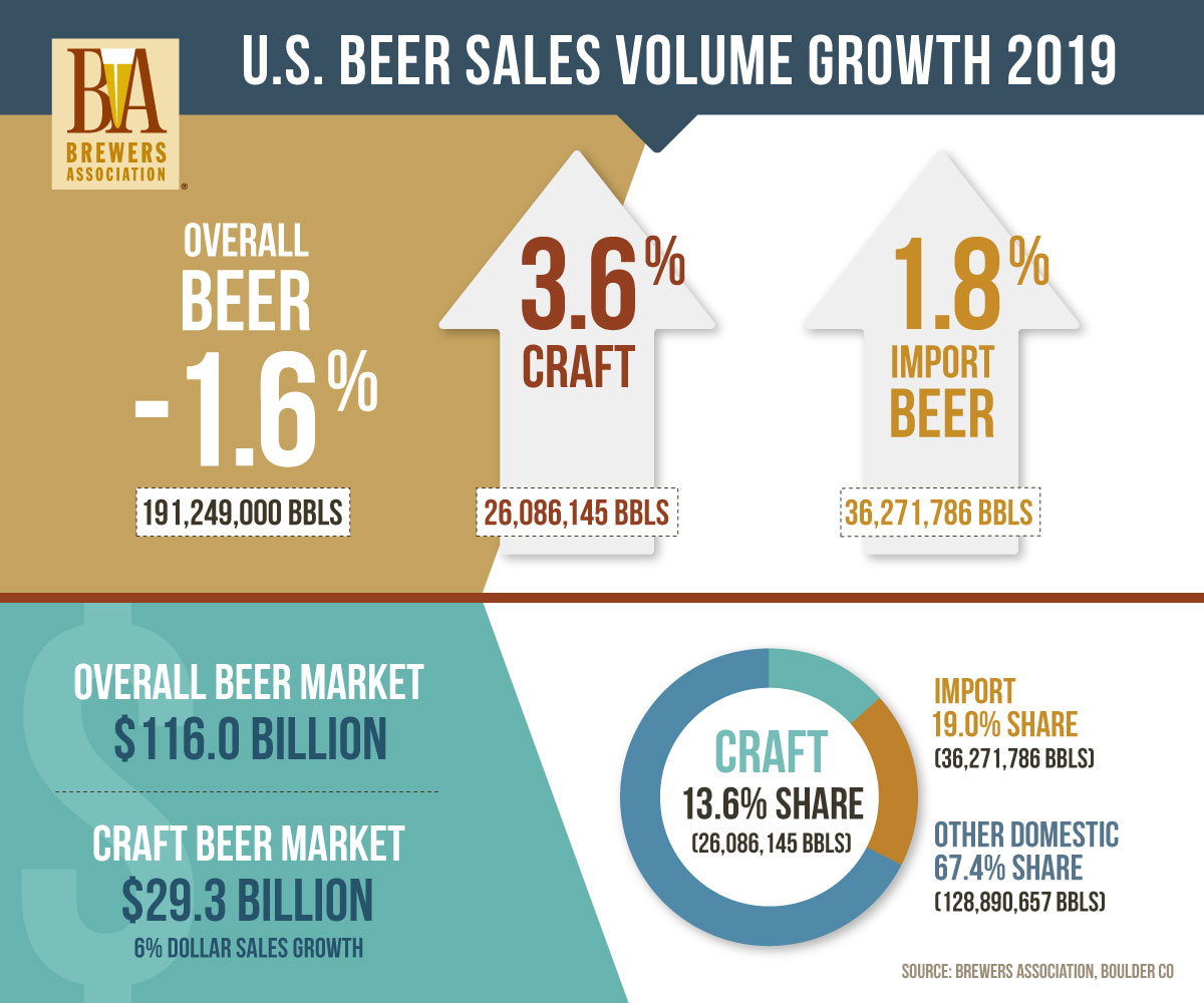 US Beer Sales Volume Growth 2019 - Brewer's Association