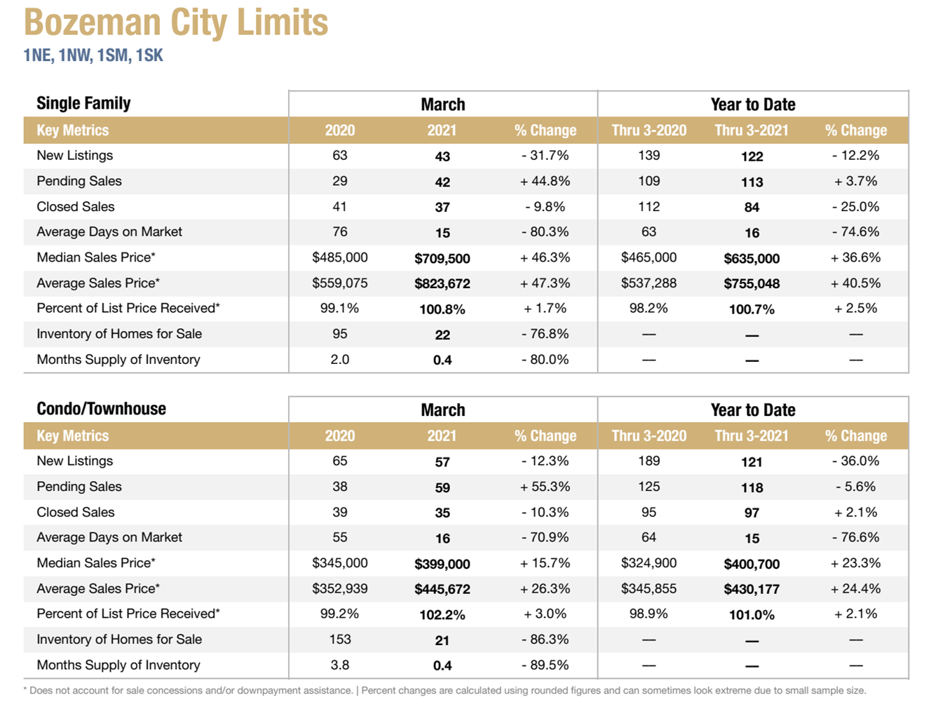 Photo Bozeman Real Estate Reports Monthly Sales Data