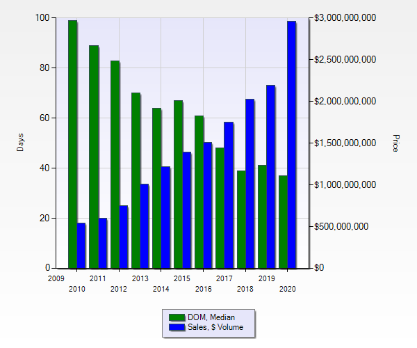Days on Market and Sales Volume, Montana Ranches For Sale, 2010 to 2020