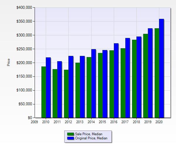 Montana Ranches Sales Price to Original Price 2010 to 2020
