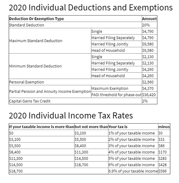 Photo 2020 Montana Individual Income Tax Help Form