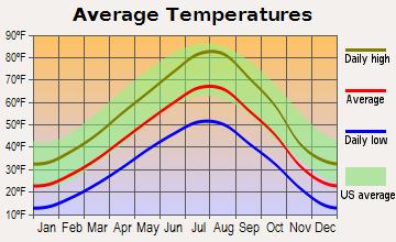 Photo Average Temperature in Bozeman Montana