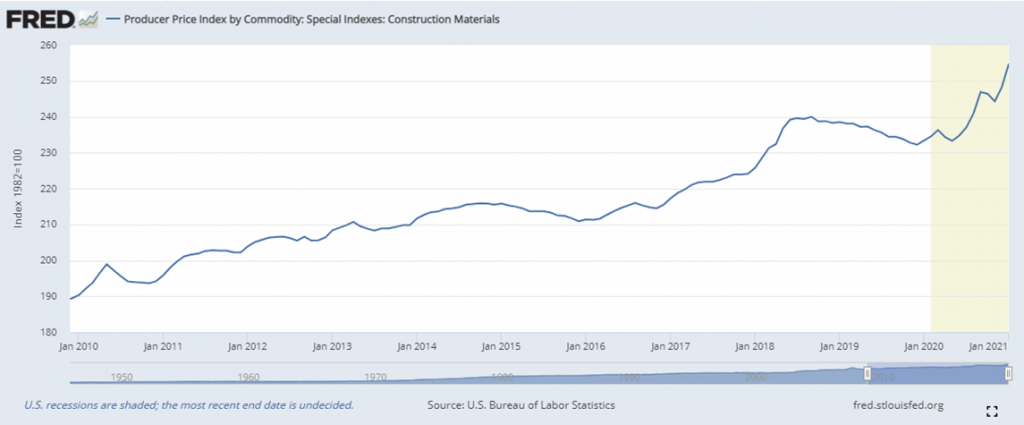 Photo Construction Materials Price Trend Rising from U.S. Federal Reserve.