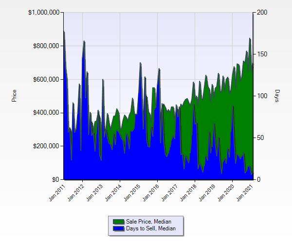 Price Trends Bozeman Real Estate