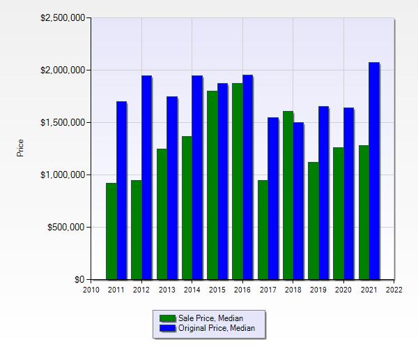 Photo Montana Ranches Sales Price to Original Price 2011 to 2021
