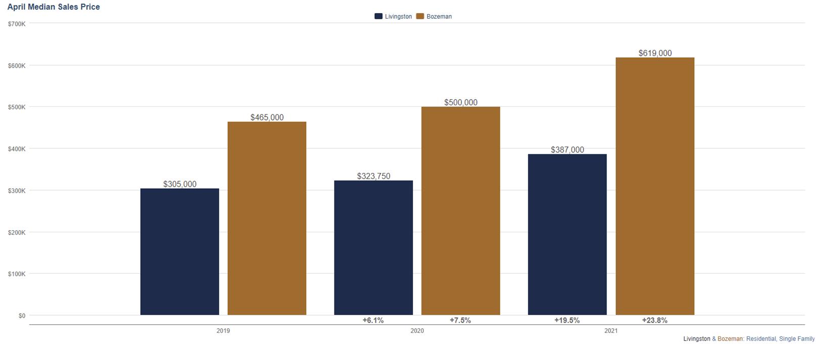 Livingston Montana Real Estate Market Report