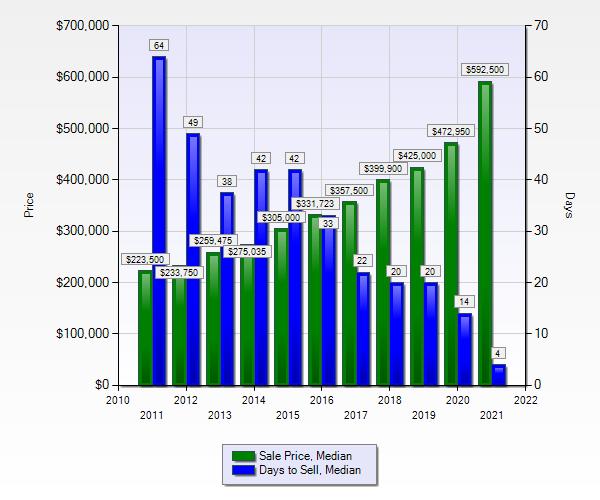 Photo Bozeman Price Trends, Sales Price, Days to Sell, 2011 to 2021
