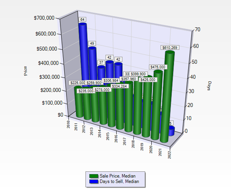 Photo Bozeman Forecast Sale Price vs Days to Sell, 2010 to September 2021