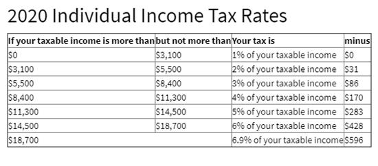 2020 Photo Montana Income Tax Rates.